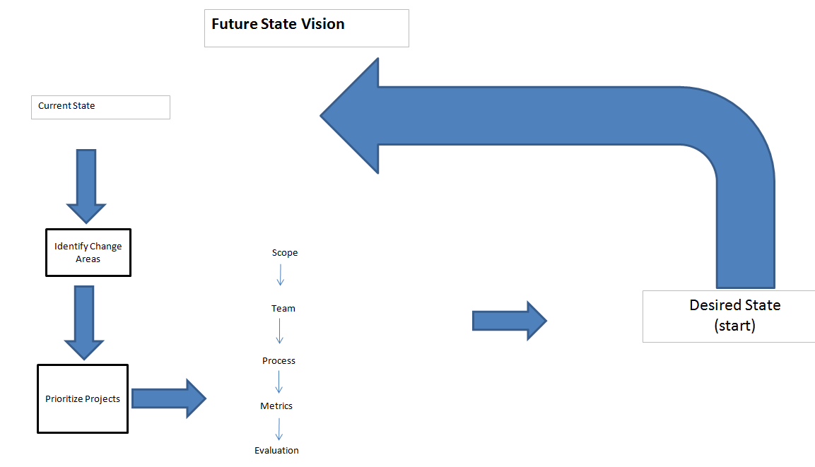 future state vision infographic