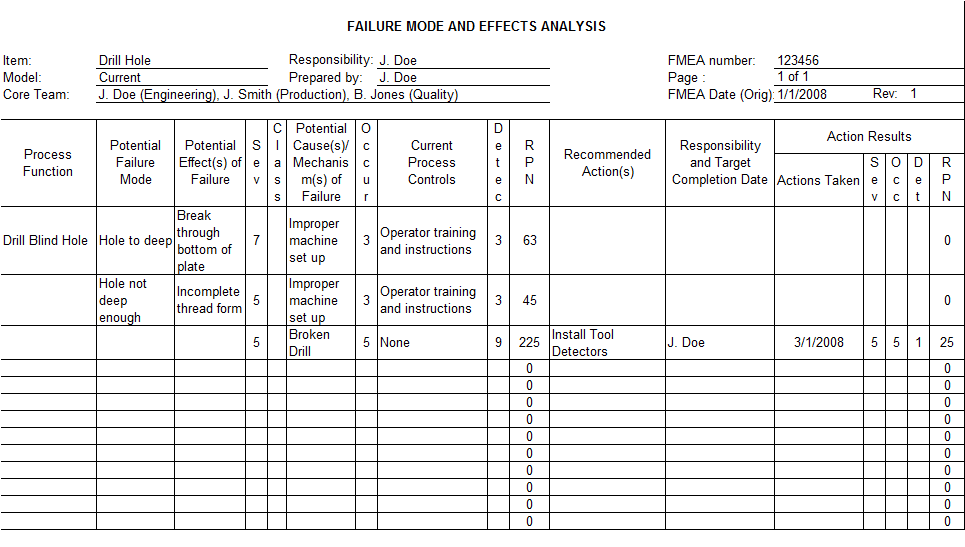 Chart explaining how to implement the ASQ fmea model